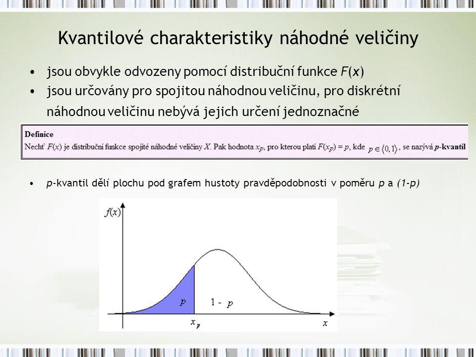Kvantilové charakteristiky náhodné veličiny