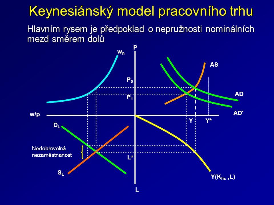 Keynesiánský model pracovního trhu