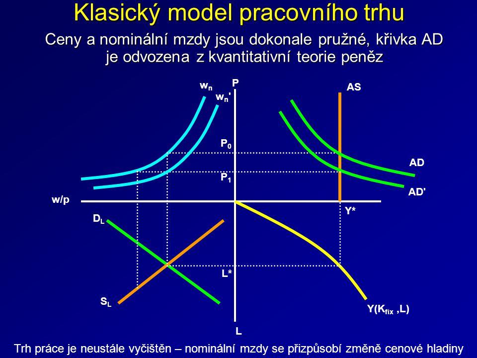 Klasický model pracovního trhu