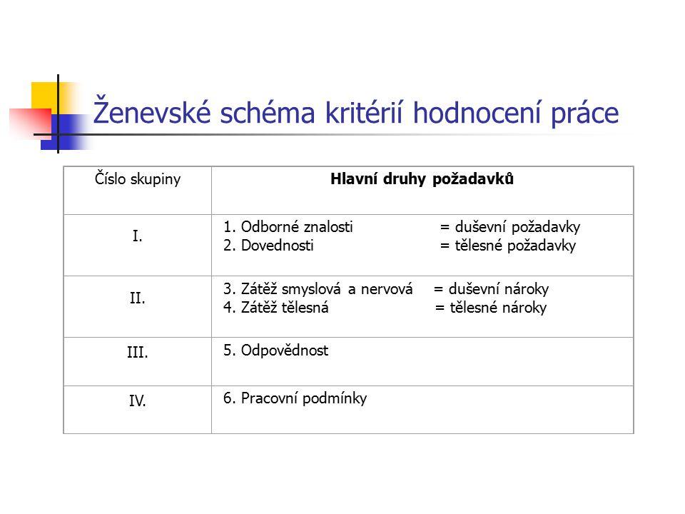 Ženevské schéma kritérií hodnocení práce
