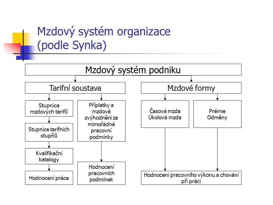 Mzdový systém organizace (podle Synka)