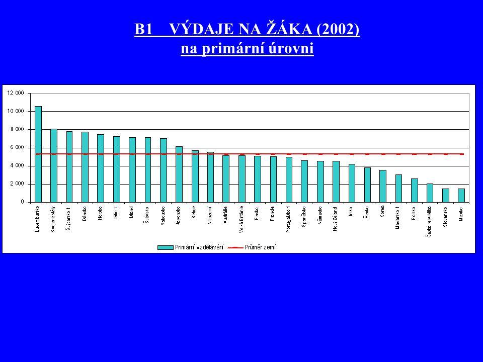 B1 VÝDAJE NA ŽÁKA (2002) na primární úrovni