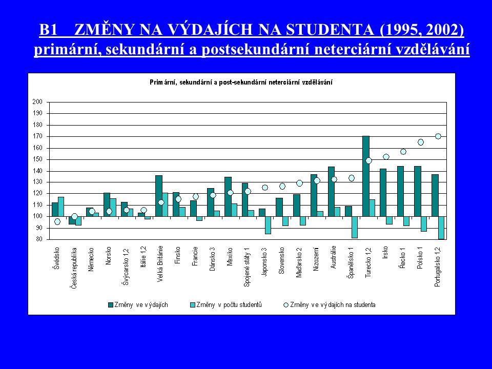 B1 ZMĚNY NA VÝDAJÍCH NA STUDENTA (1995, 2002)