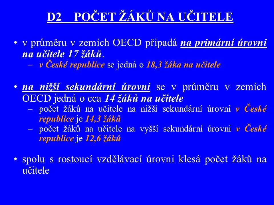 D2 POČET ŽÁKŮ NA UČITELE v průměru v zemích OECD připadá na primární úrovni na učitele 17 žáků. v České republice se jedná o 18,3 žáka na učitele.