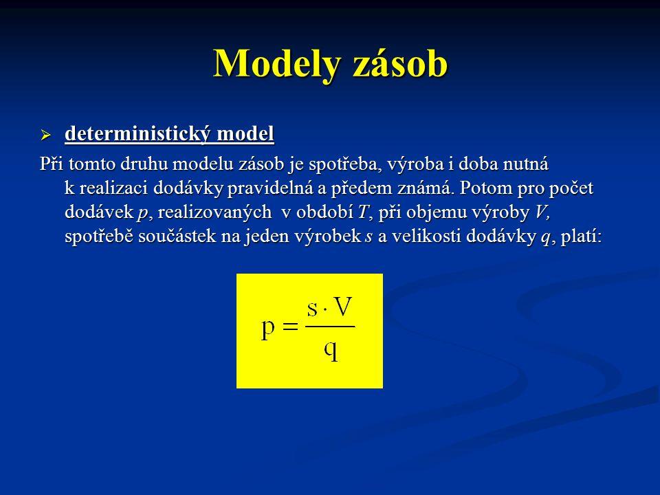 Modely zásob deterministický model