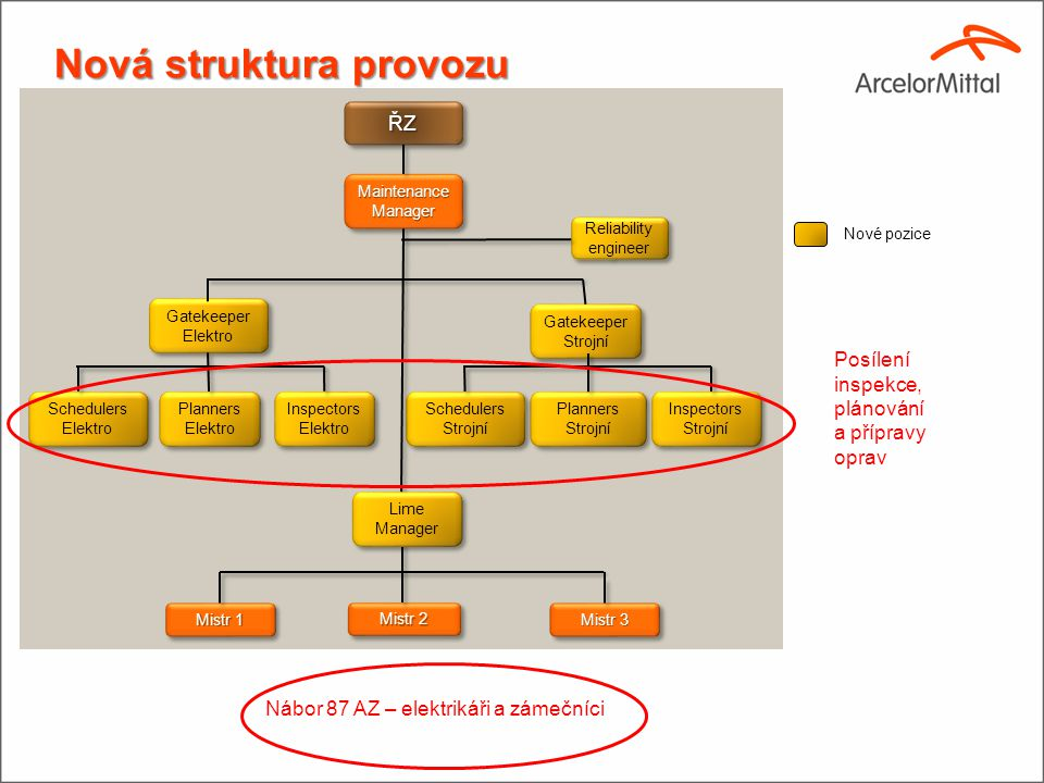Nová struktura provozu