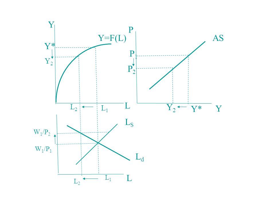 Y P Y=F(L) AS Y* P1 Y2 P2 L L2 L1 Y2 Y* Y LS W1/P2 W1/P1 Ld L1 L L2