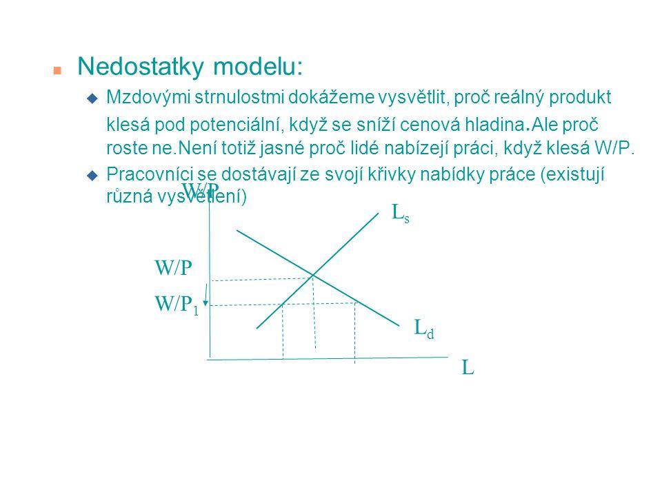 Nedostatky modelu: W/P Ls W/P W/P1 Ld L