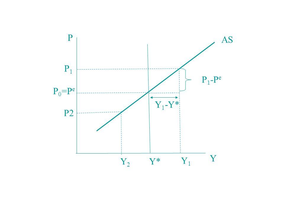 P AS P1 P1-Pe P0=Pe Y1-Y* P2 Y Y2 Y* Y1