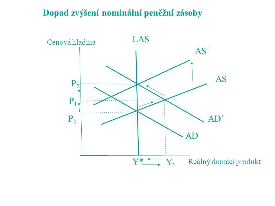 Dopad zvýšení nominální peněžní zásoby