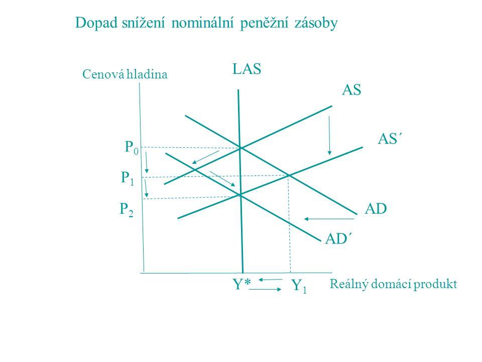 Dopad snížení nominální peněžní zásoby