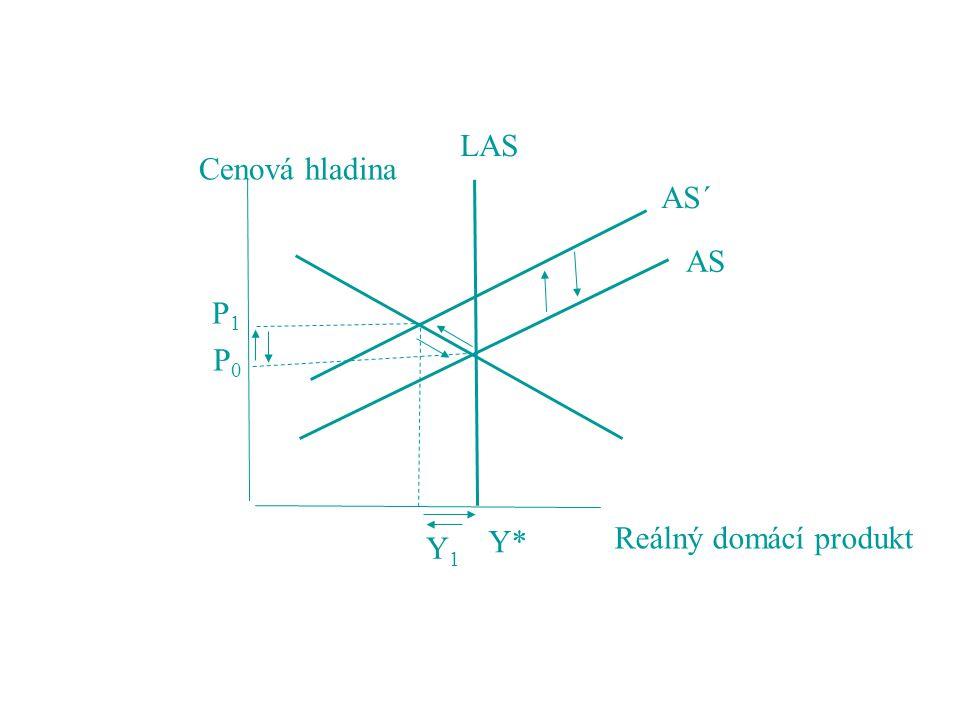 Cenová hladina Reálný domácí produkt LAS AS AS´ P1 P0 Y* Y1