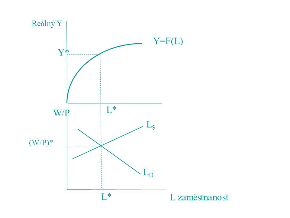 Reálný Y Y=F(L) Y* L* W/P LS (W/P)* LD L* L zaměstnanost