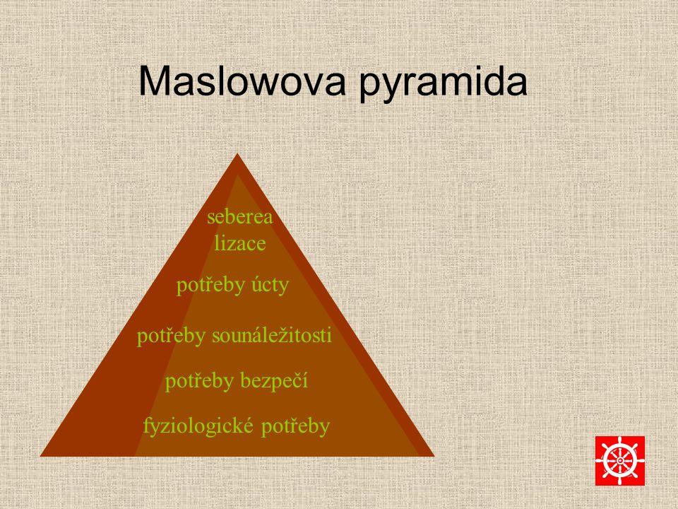 Maslowova pyramida seberealizace potřeby úcty potřeby sounáležitosti
