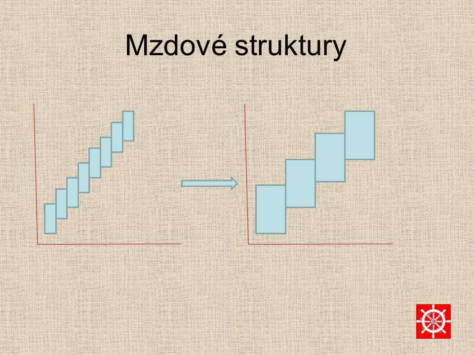 Mzdové struktury
