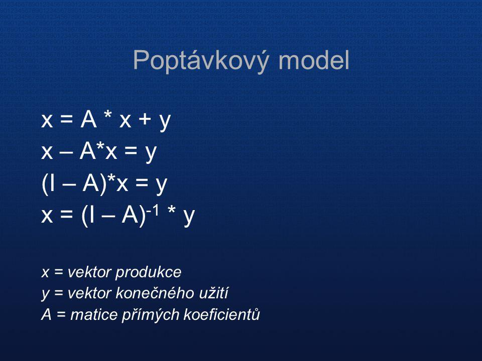 Poptávkový model x = A * x + y x – A*x = y (I – A)*x = y