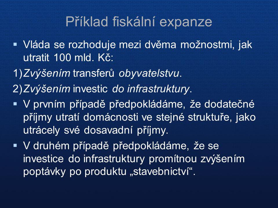 Příklad fiskální expanze