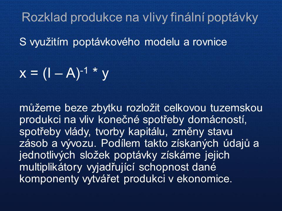 Rozklad produkce na vlivy finální poptávky