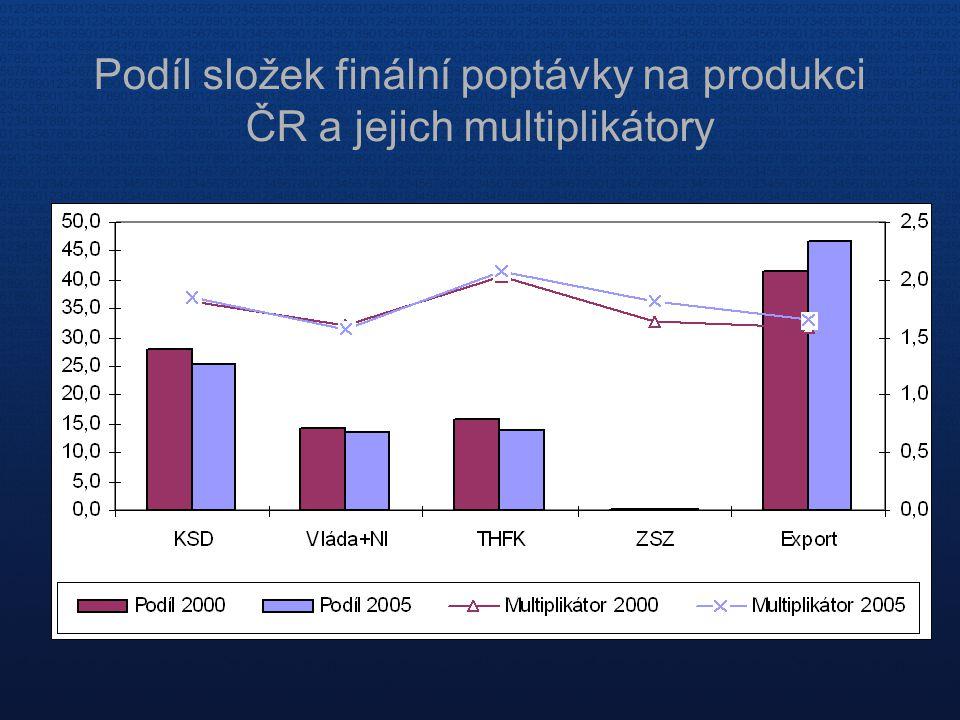 Podíl složek finální poptávky na produkci ČR a jejich multiplikátory