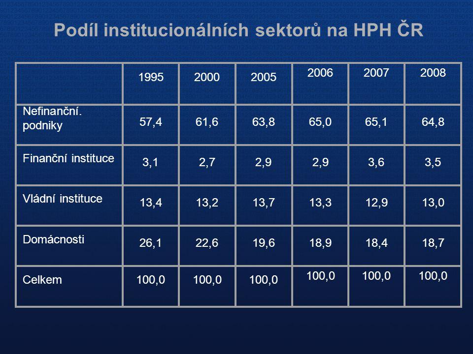 Podíl institucionálních sektorů na HPH ČR