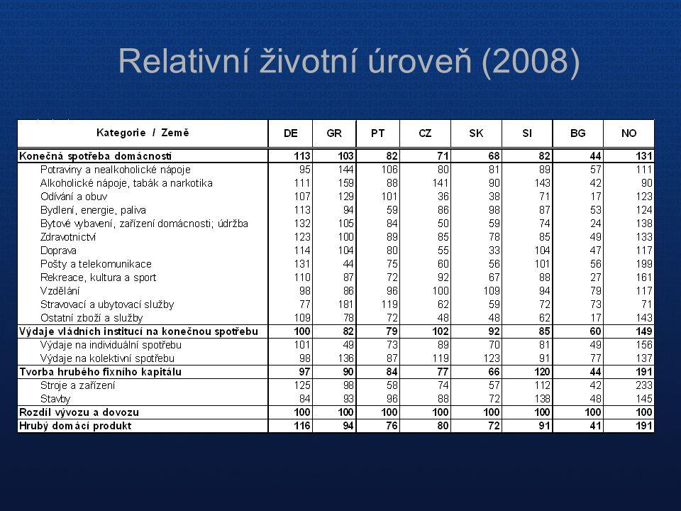 Relativní životní úroveň (2008)