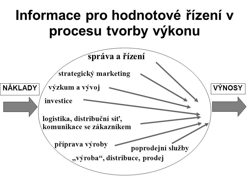 Informace pro hodnotové řízení v procesu tvorby výkonu