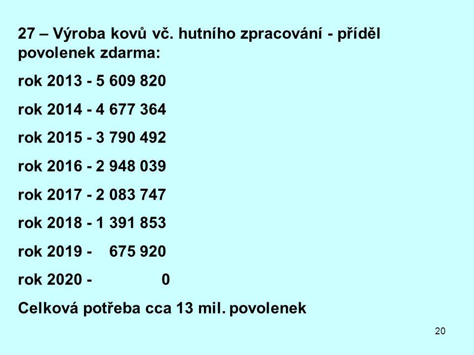 27 – Výroba kovů vč. hutního zpracování - příděl povolenek zdarma: