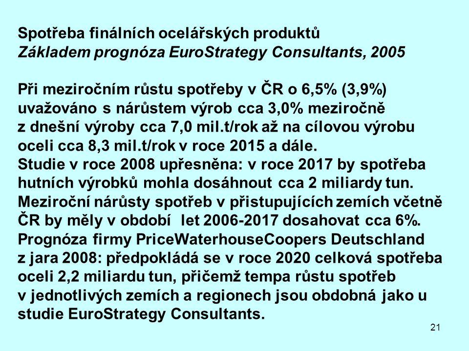 Spotřeba finálních ocelářských produktů