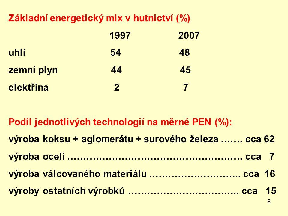 Základní energetický mix v hutnictví (%)