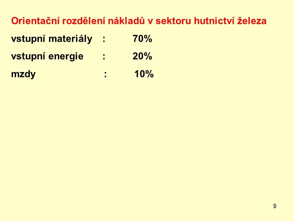 Orientační rozdělení nákladů v sektoru hutnictví železa