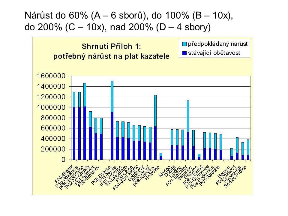 Nárůst do 60% (A – 6 sborů), do 100% (B – 10x), do 200% (C – 10x), nad 200% (D – 4 sbory)