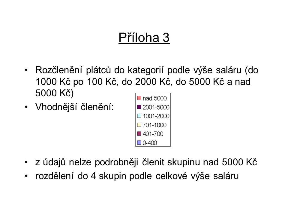 Příloha 3 Rozčlenění plátců do kategorií podle výše saláru (do 1000 Kč po 100 Kč, do 2000 Kč, do 5000 Kč a nad 5000 Kč)