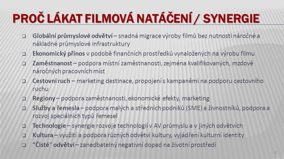 Proč lákat filmová natáčení / Synergie