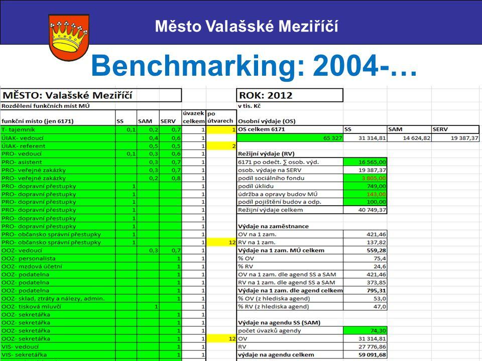 Benchmarking: 2004-… Město Valašské Meziříčí