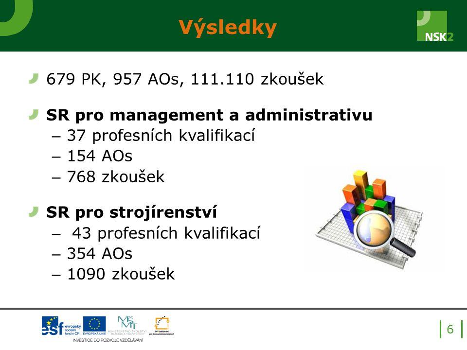 Výsledky 679 PK, 957 AOs, 111.110 zkoušek