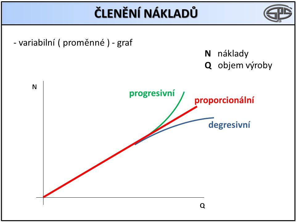 ČLENĚNÍ NÁKLADŮ - variabilní ( proměnné ) - graf N náklady