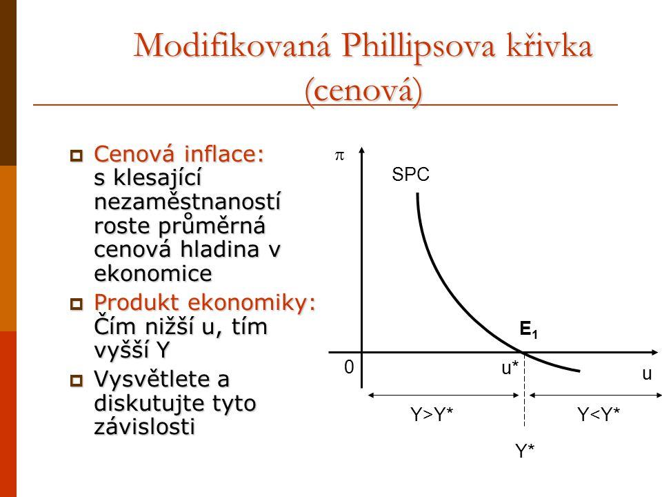 Modifikovaná Phillipsova křivka (cenová)
