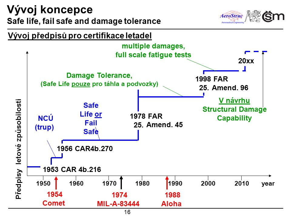 Vývoj koncepce Safe life, fail safe and damage tolerance
