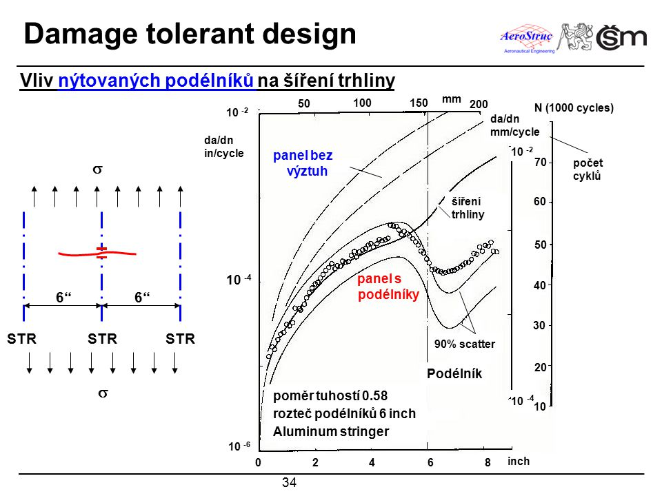 Damage tolerant design