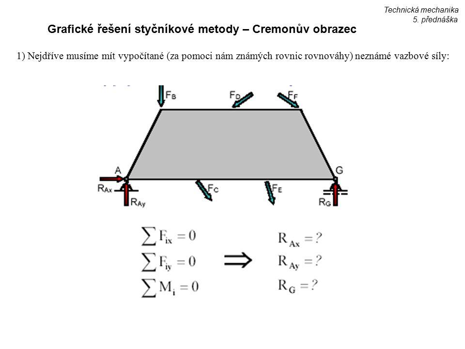 Grafické řešení styčníkové metody – Cremonův obrazec