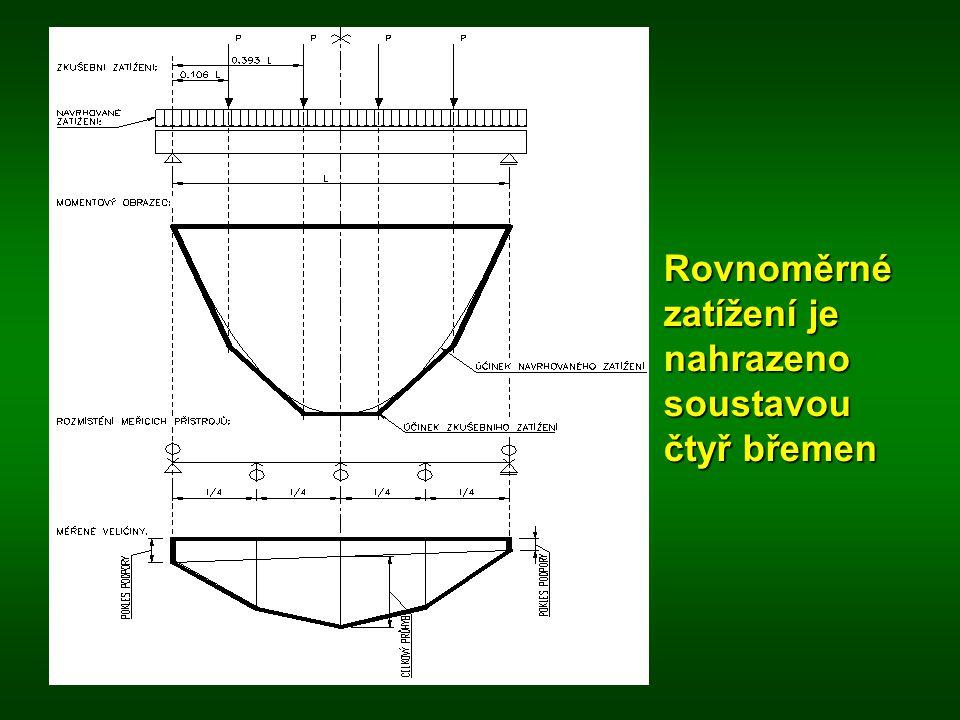 Rovnoměrné zatížení je nahrazeno soustavou čtyř břemen