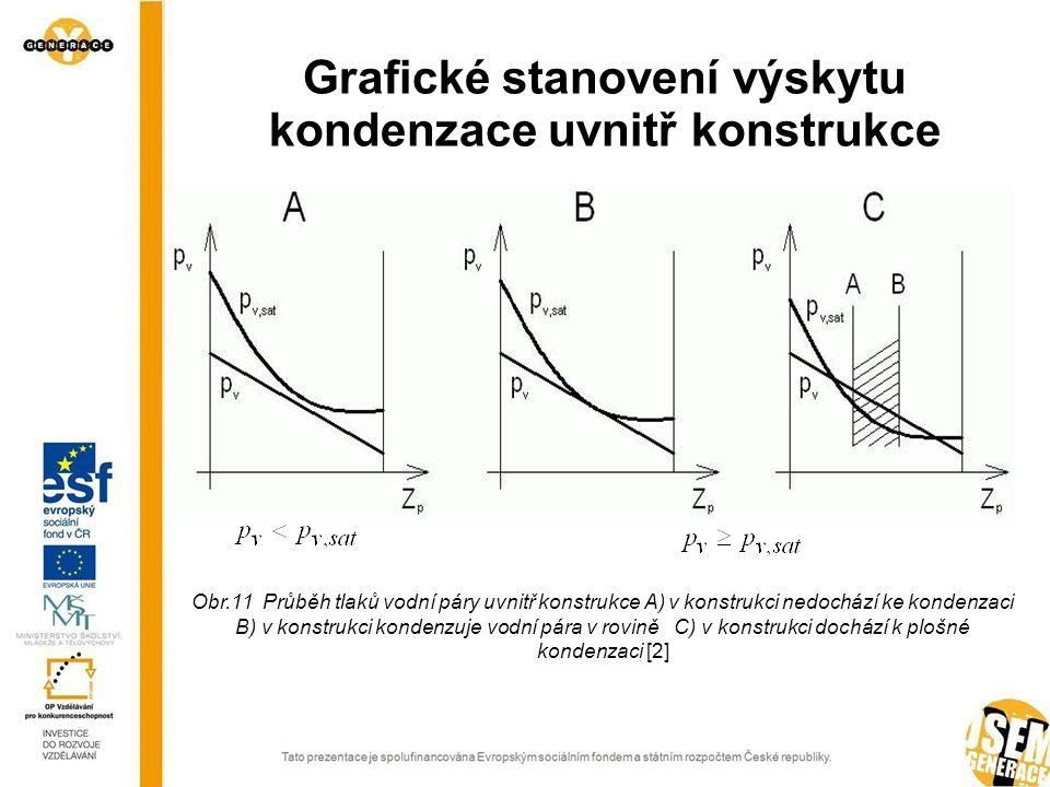Grafické stanovení výskytu kondenzace uvnitř konstrukce