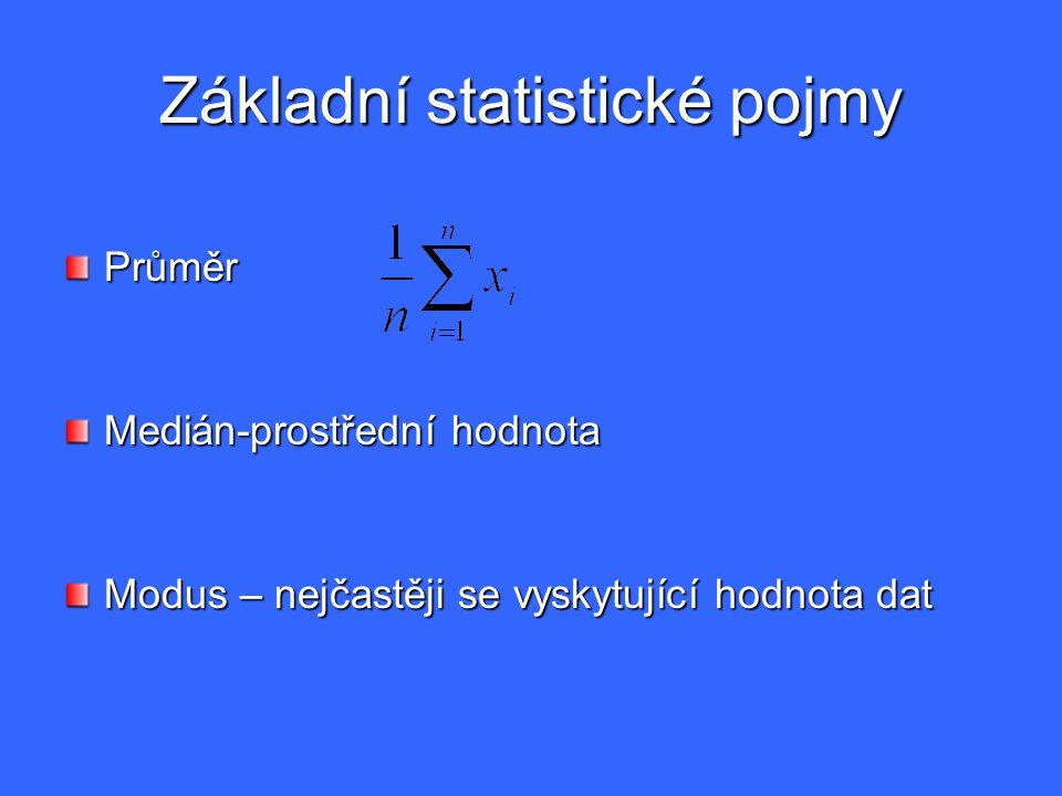 Základní statistické pojmy