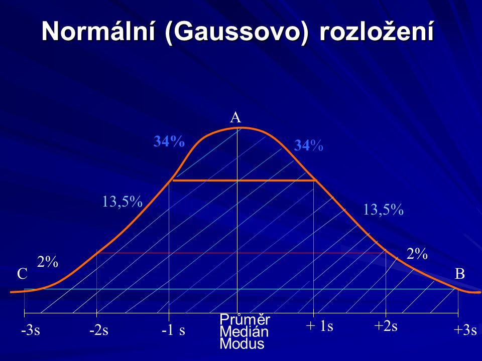 Normální (Gaussovo) rozložení