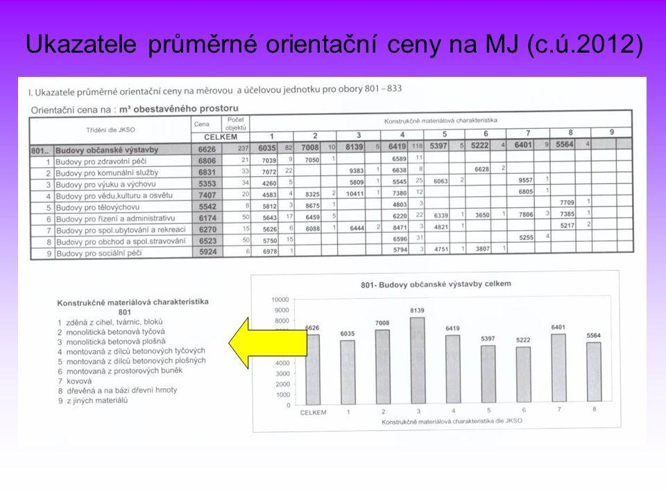 Ukazatele průměrné orientační ceny na MJ (c.ú.2012)