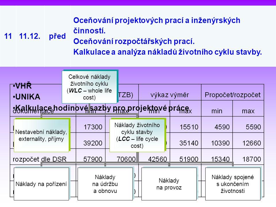 11 11.12. před. Oceňování projektových prací a inženýrských činností. Oceňování rozpočtářských prací.