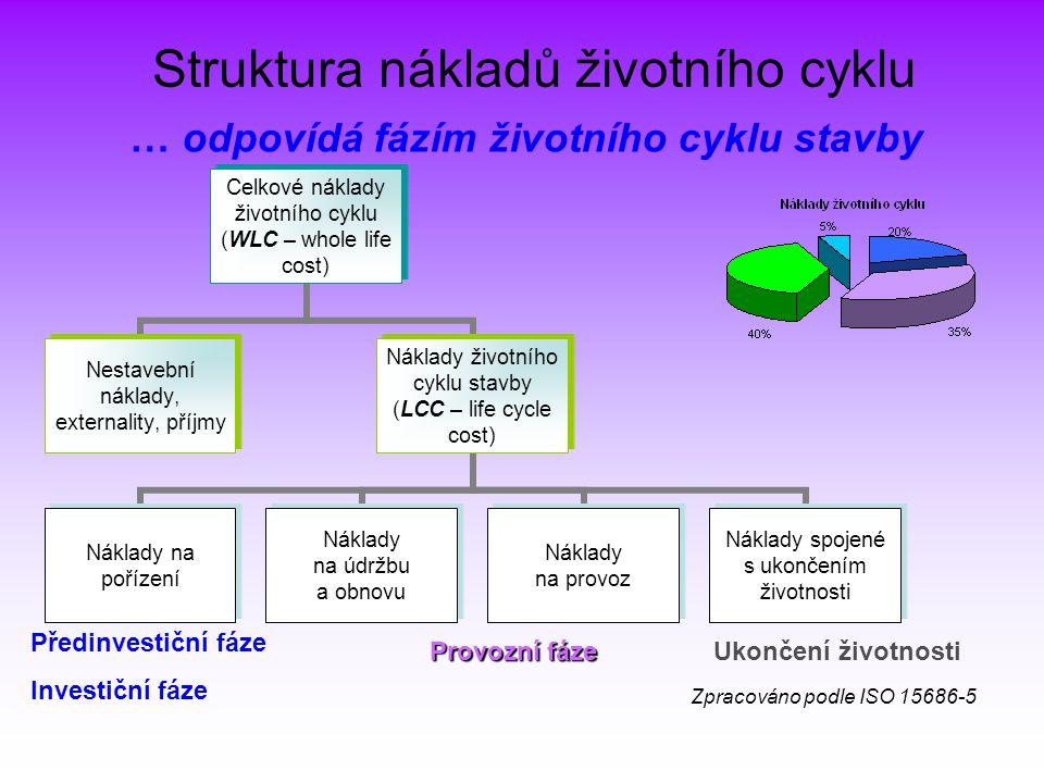 Struktura nákladů životního cyklu