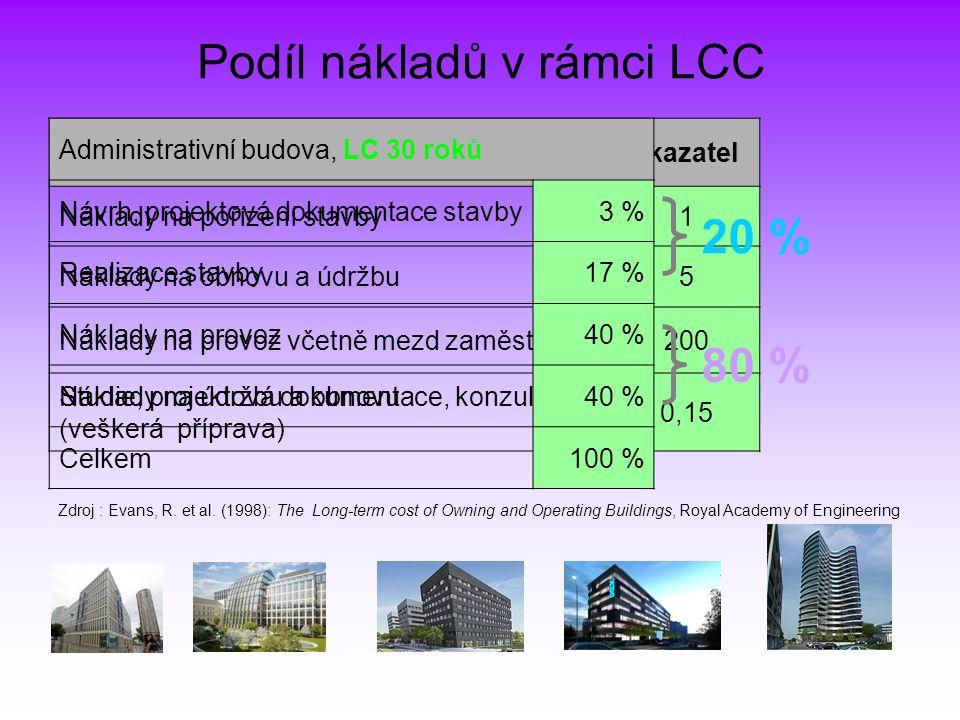 Podíl nákladů v rámci LCC