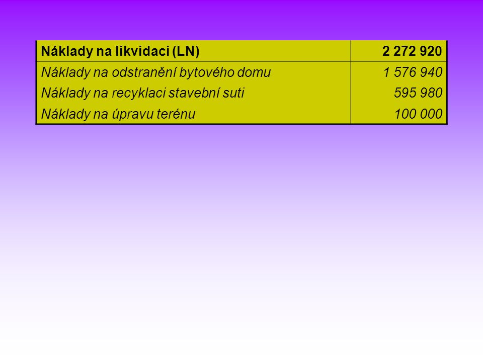 Náklady na likvidaci (LN)
