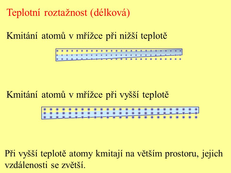 Teplotní roztažnost (délková)